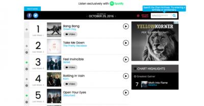 Green Day – Revolution Radio – Quando la musica guida la ribellione – Recensione